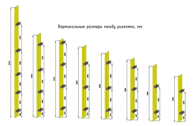 Необходимое количество ригелей в зависимости от высоты