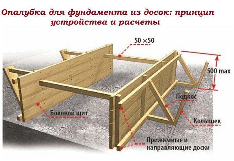Как сделать опалубку на фундамент в своем доме