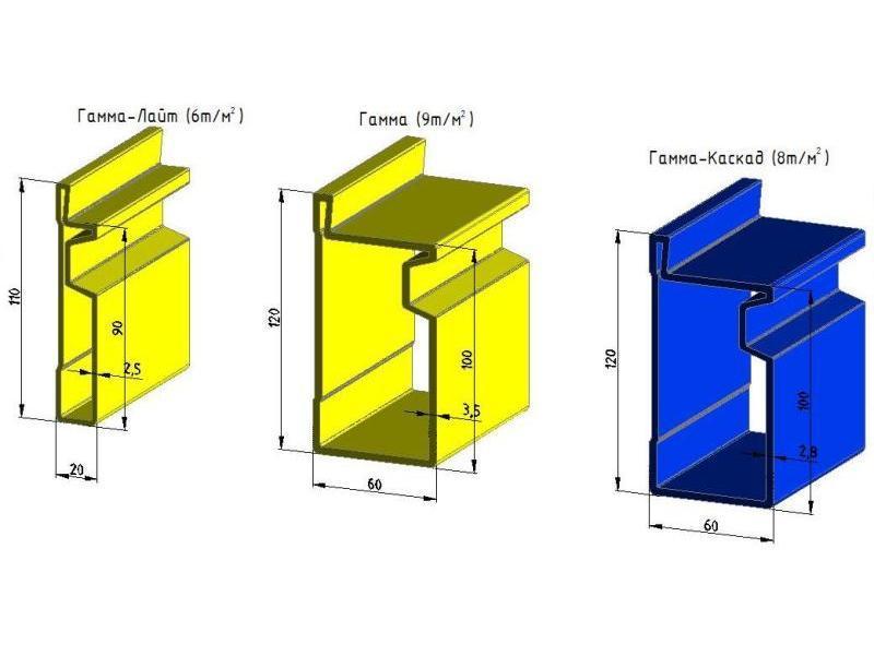 «Размеры разных вариантов опалубочных систем Гамма, Гамма-Лайт и Гамма-Каскад»