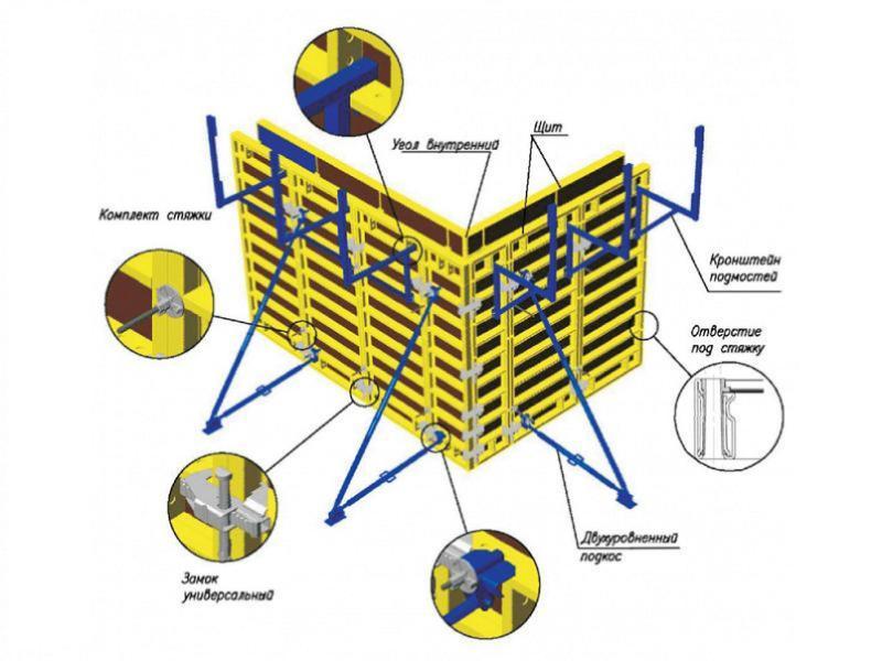 «Схема укомплектовки опалубочной системы Гамма»