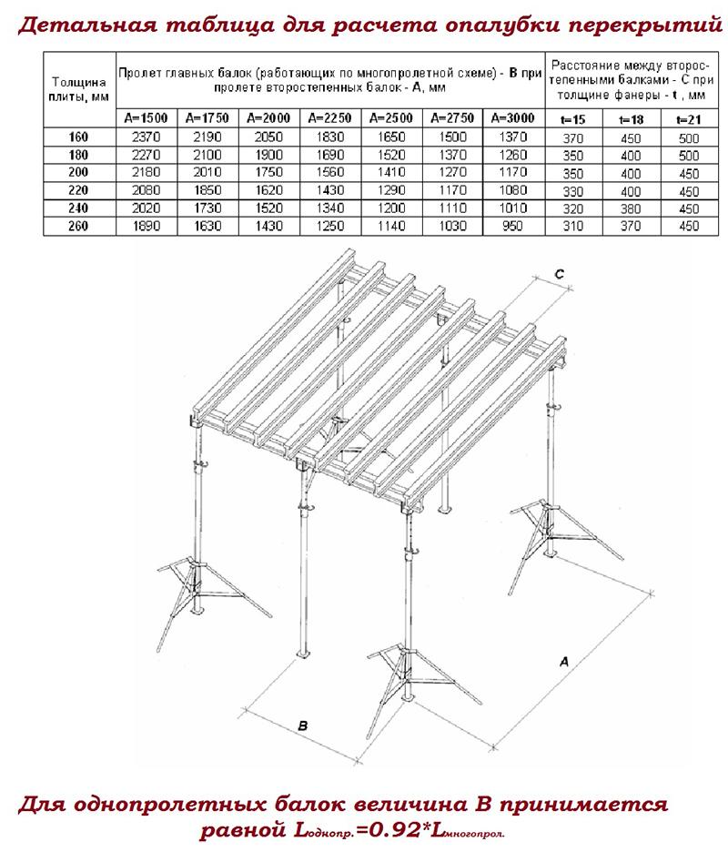 Таблица для опалубки перекрытий