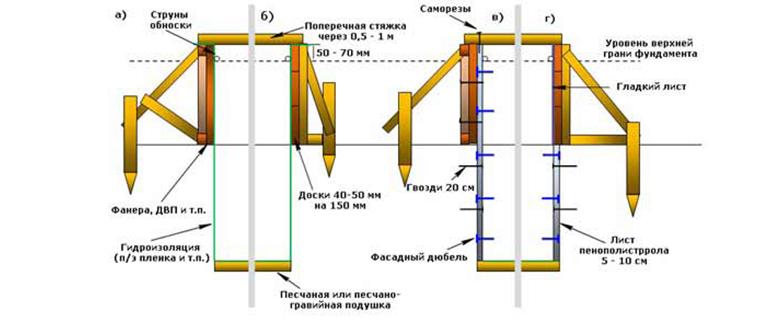 схема деревянная опалубка