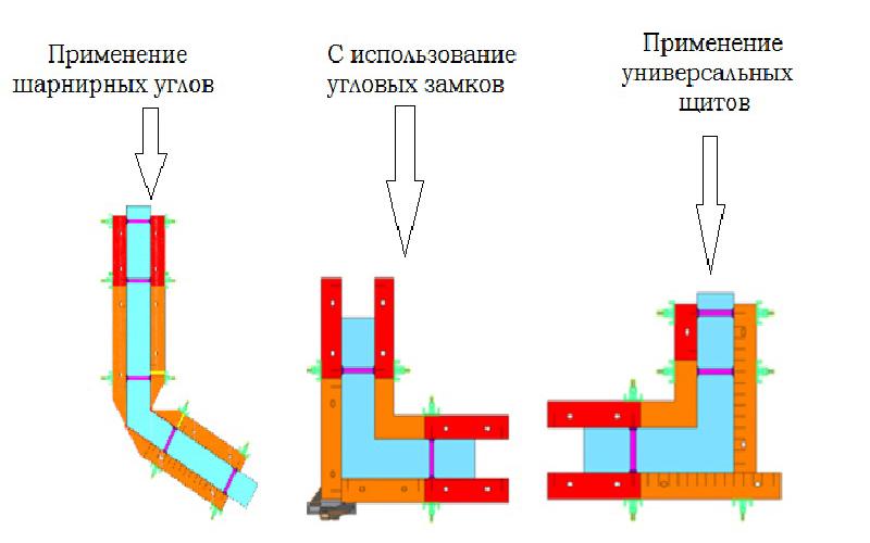 Что такое угол нулевой: опалубка и ее основные комплектующие