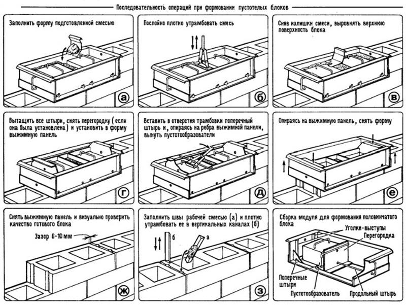 Принцип работы переставной опалубки