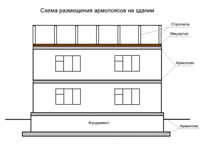 Размещение поясов на здании