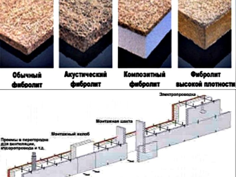 Схема раскладки фибролитовых плит