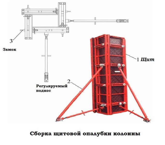 Схема сборки опалубки колонн