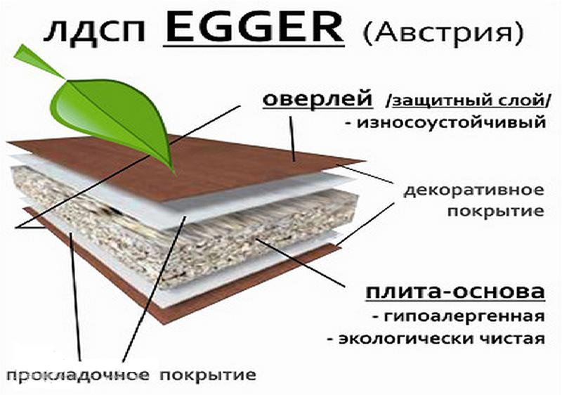 ламинированный дсп структура плиты